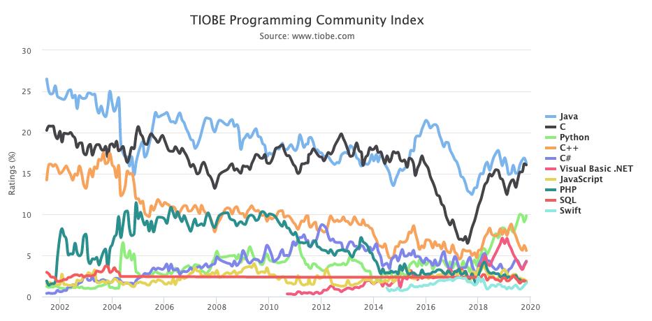 confira-as-linguagens-de-programacao-mais-buscadas-em-2019-desenvolvimento