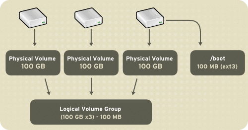 como-criar-agrupamento-discos-lvm