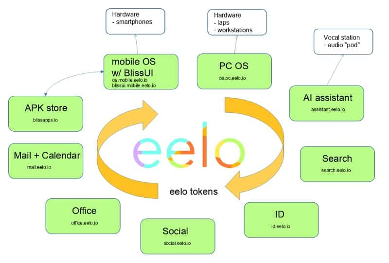 eelo-mobile-os-components