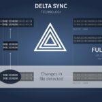 OwnCloud Delta Sync