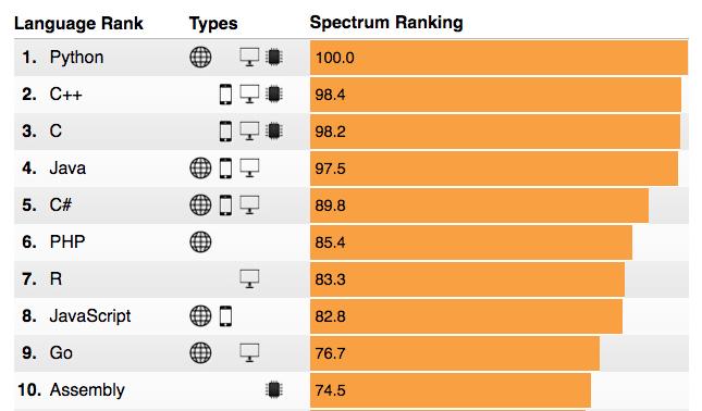 Spectrumranking