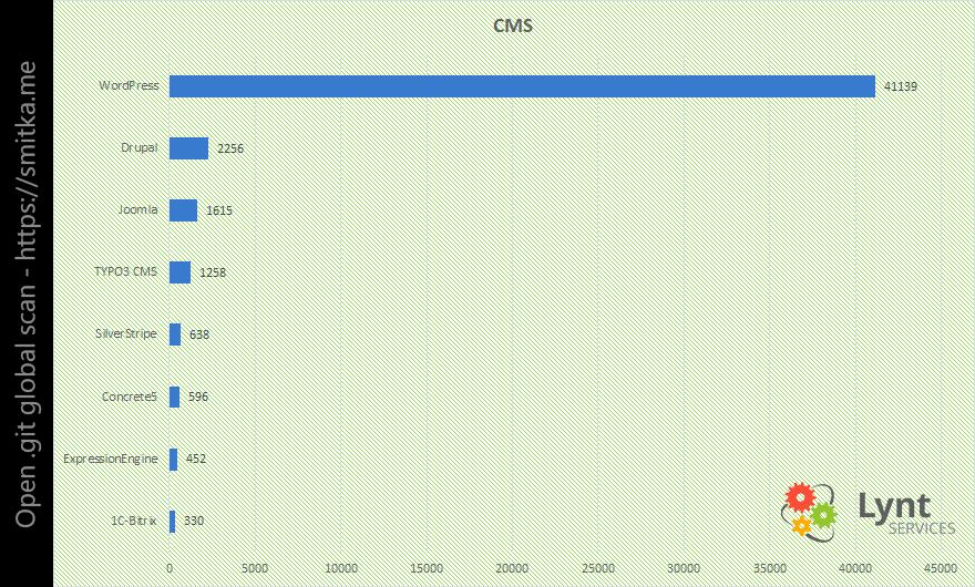 390-mil-sites-estao-vulneraveis-devido-a-pasta-git-exposta-na-web-1