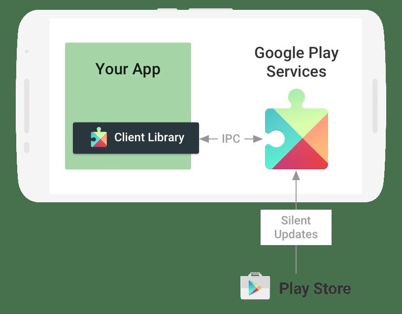 Play Services Diagram