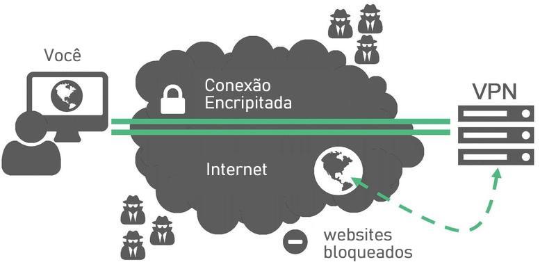 vpn-e-uma-necessidade-para-os-usuarios-do-linux