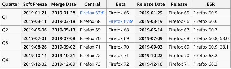 Firefox 66 usará CSD por padrão no Linux