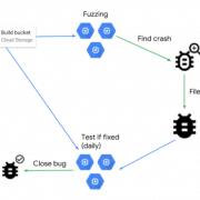 Google anuncia uma infra-estrutura de difusão escalável