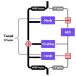 Google lança algoritmo de criptografia para dispositivos de baixo custo