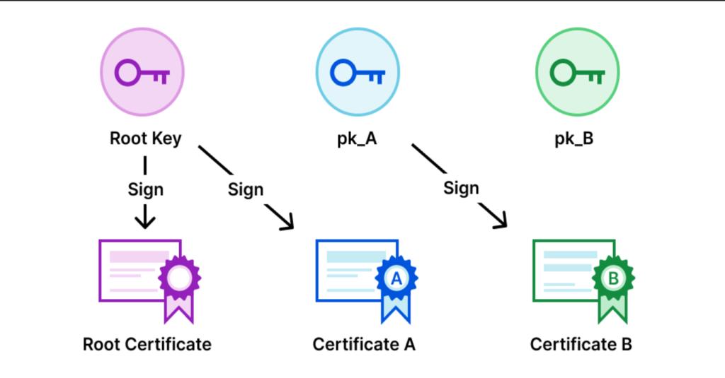 Cloudflare quer acabar com uso do Captcha