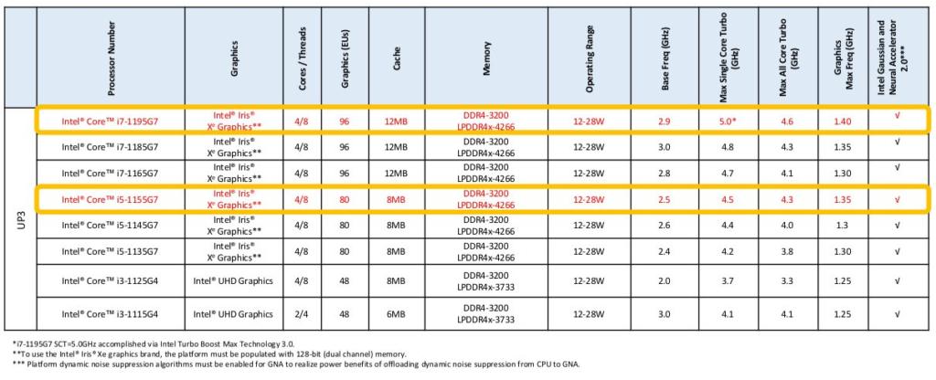 Intel anuncia os novos processadores Intel Core de 11ª Geração para portáteis e a primeira solução 5G M.2