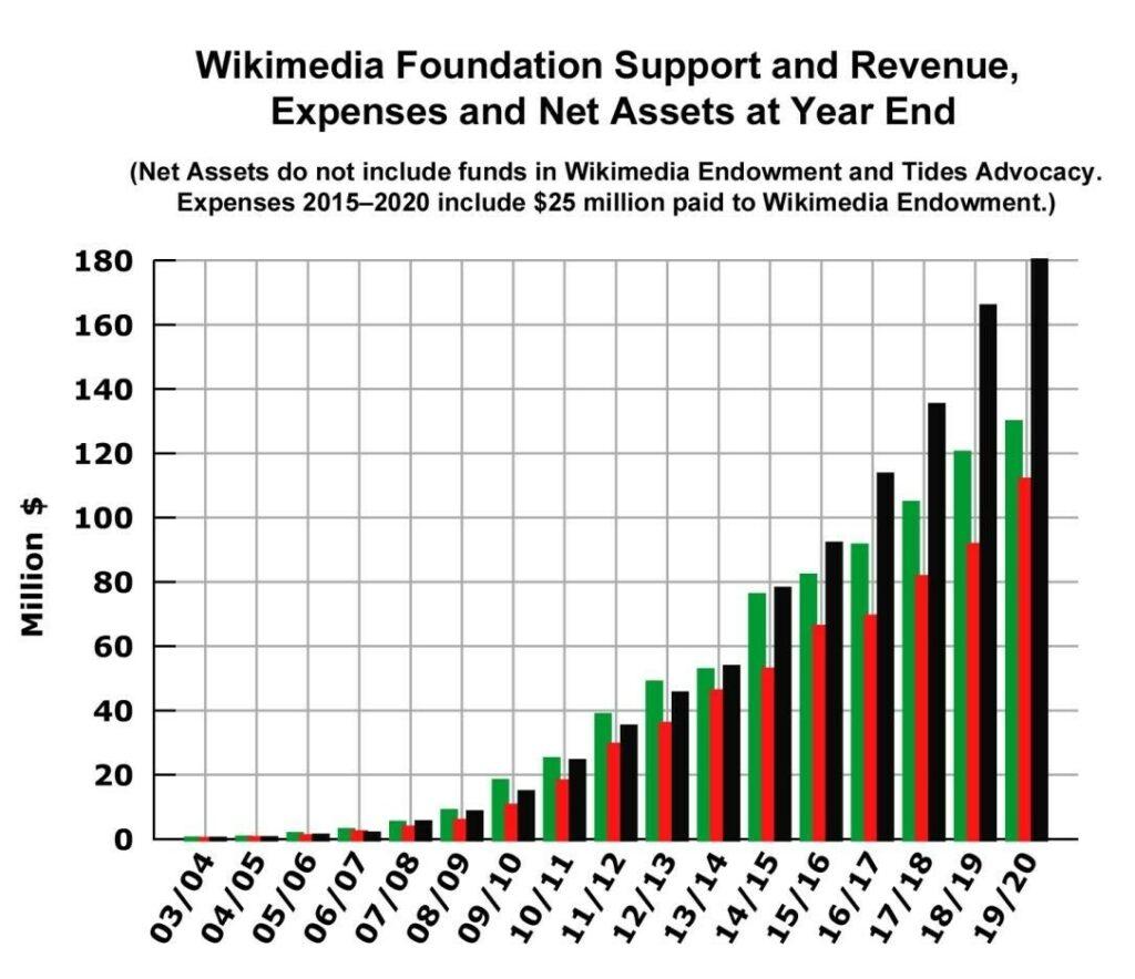 Wikipedia tem 300 milhões de dólares em caixa e continua pedindo doações