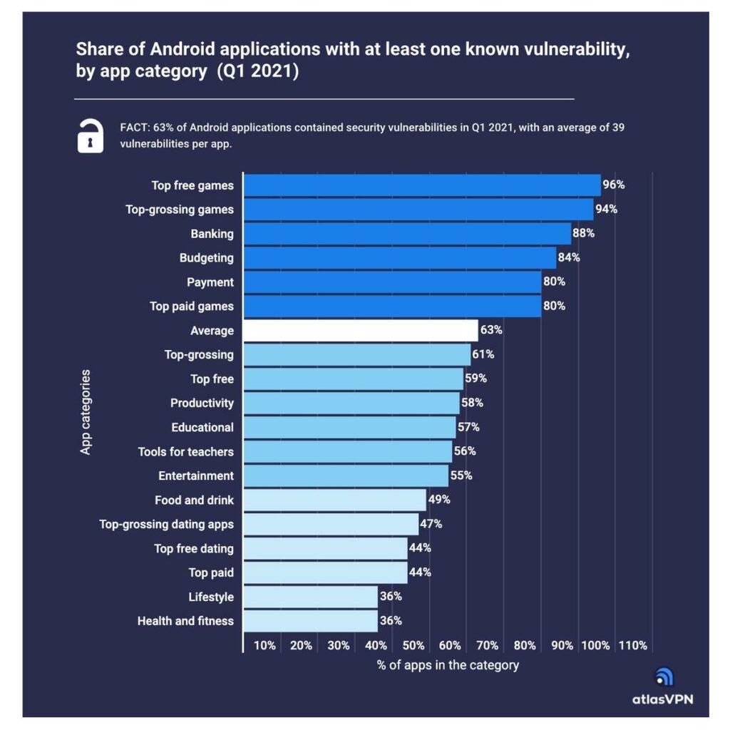 Estudo mostra que cada aplicativo Android tem uma média de 39 vulnerabilidades de segurança