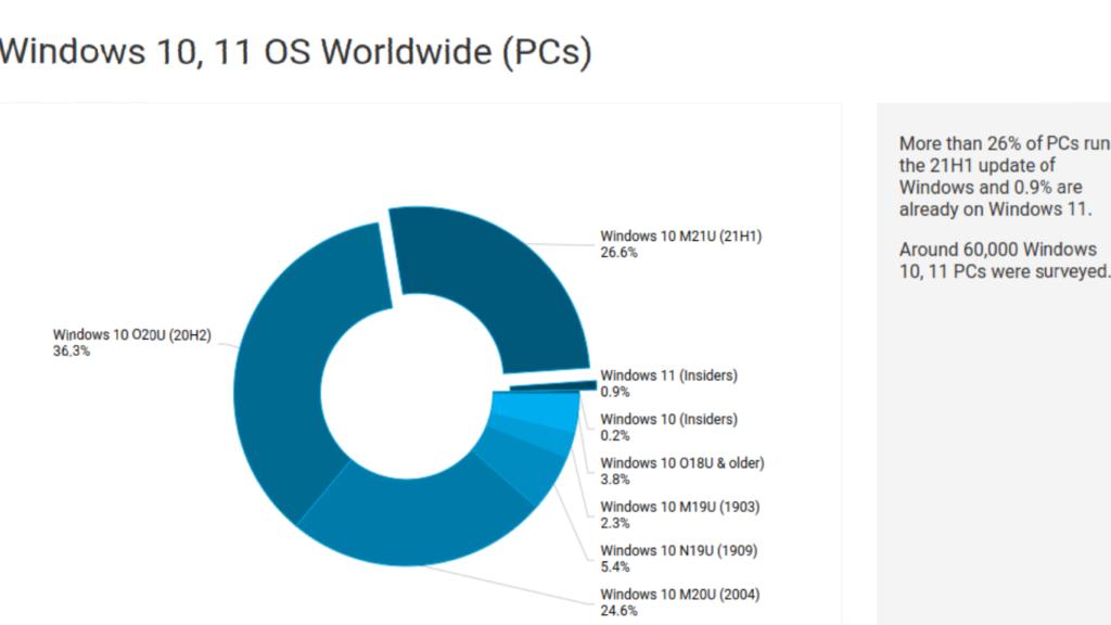 Windows 11 já está em mais computadores que o esperado