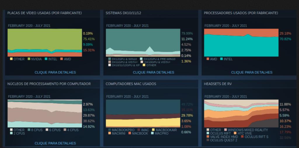 Distribuições Linux voltam a ocupar 1% do marketshare da plataforma Steam