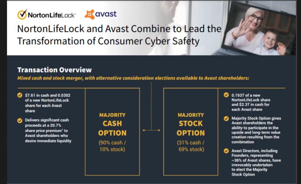 Norton e Avast se fundem e criam maior empresa de antivírus de US$ 8 bilhões