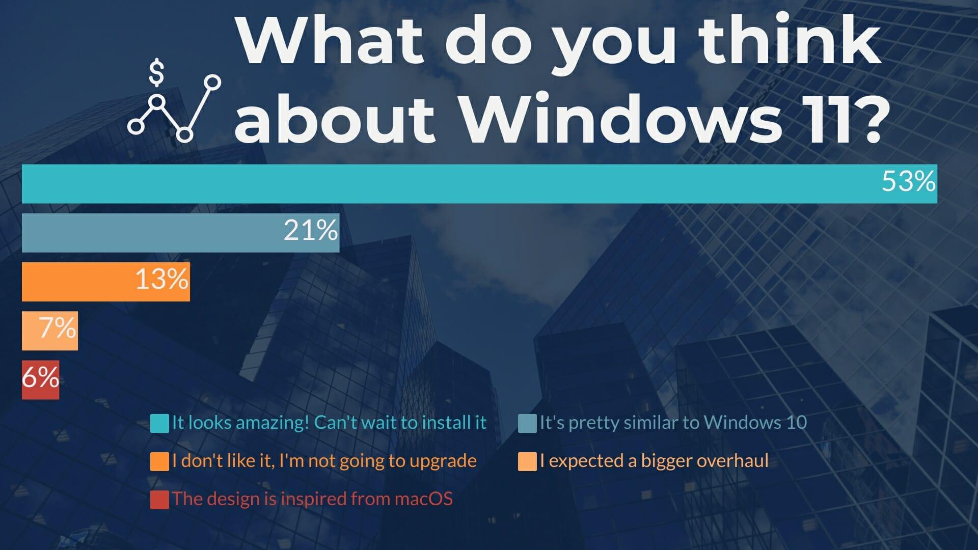 Maioria dos usuários do Windows 11 quer atualizar sistema mas reclama de visual