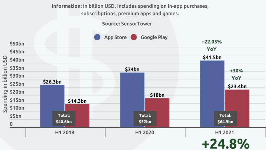 usuarios-gastam-o-equivalente-a-r-215-bi-na-app-store-no-primeiro-semestre-de-2021