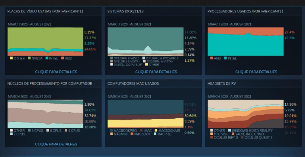 Uso do Steam no Linux continua na faixa de 1%