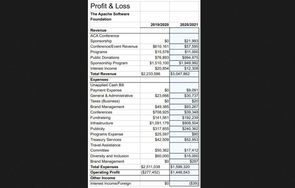 Apache Software Foundation obteve US$ 3 milhões em receita
